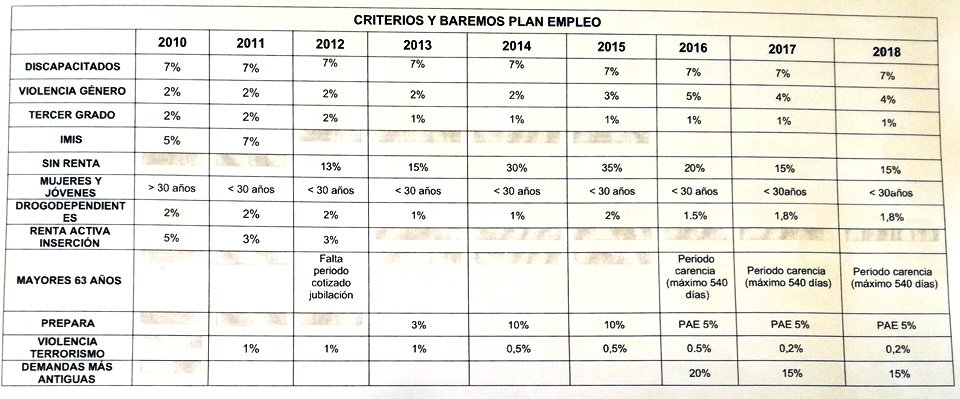 criterios baremos plan empleo