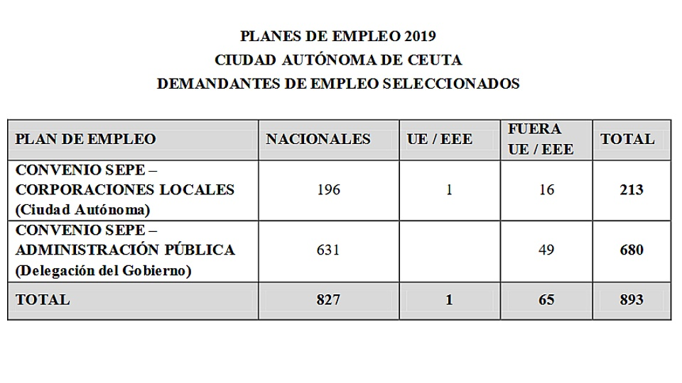 plan empleo datos